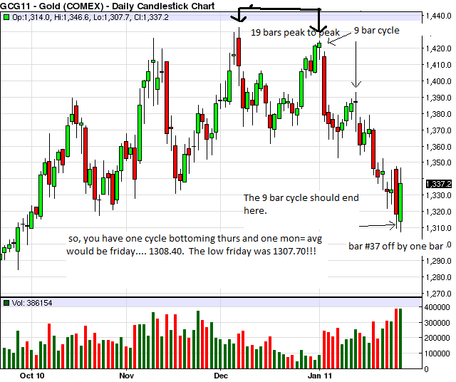 feb gold cycle