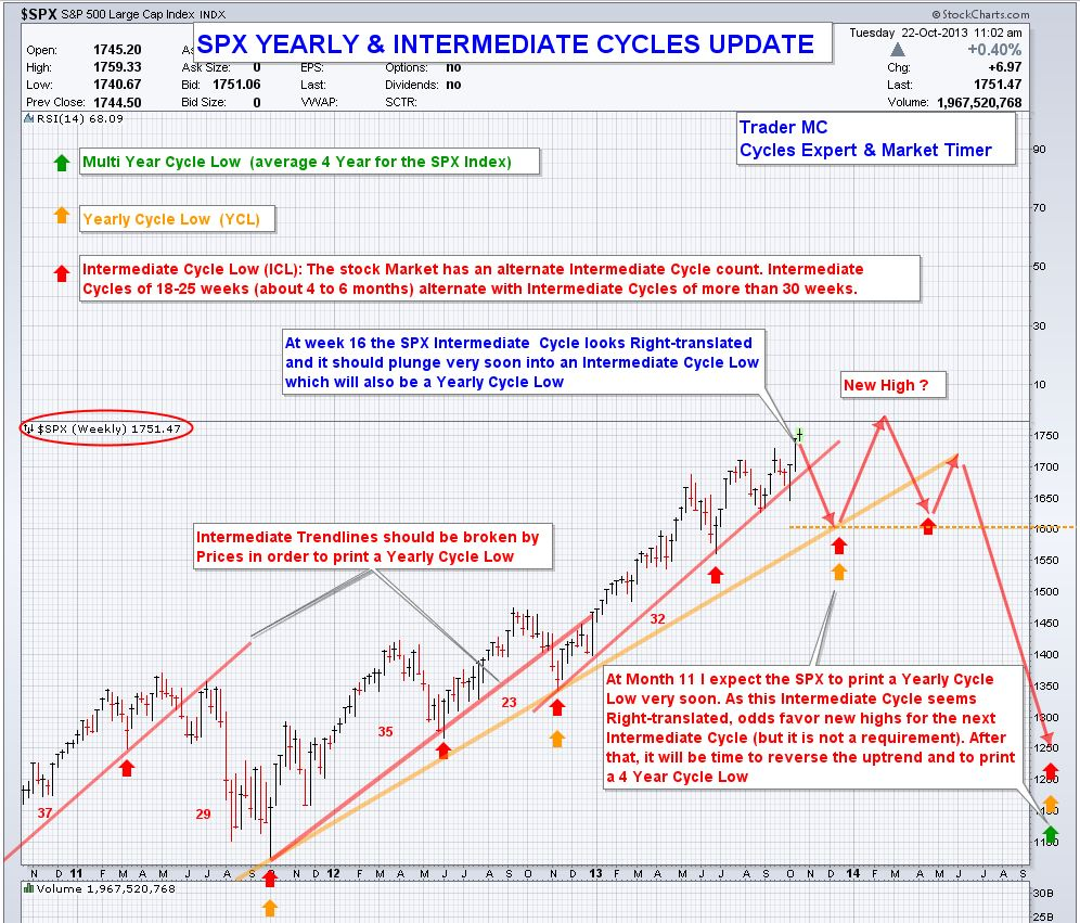 spx weekly update oct 22