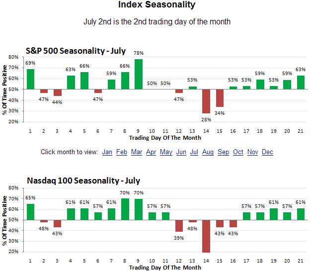 julyseasonality2
