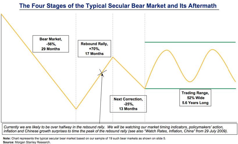 secular bear