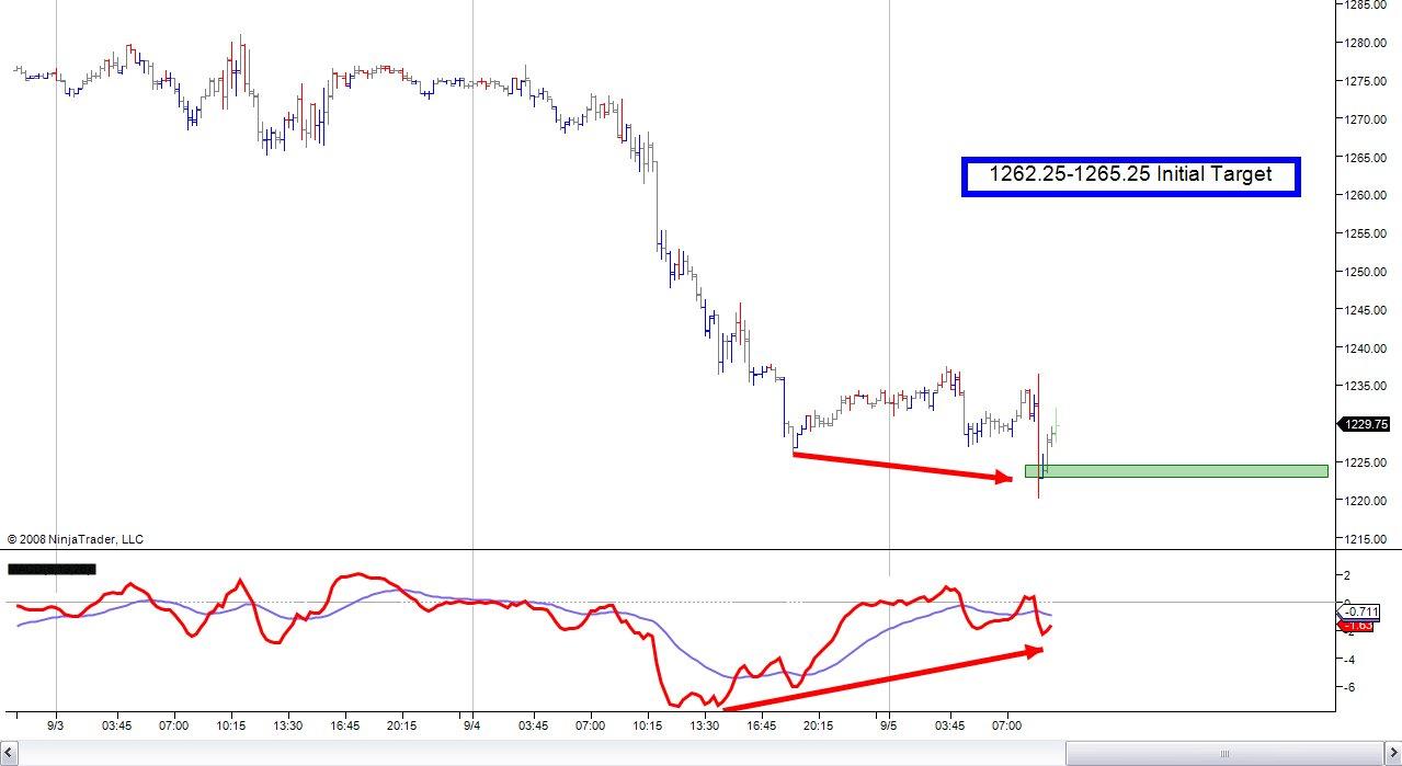 9-5-2008 ES Long pre-market