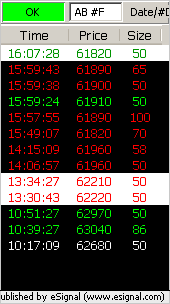 ER2 Time & Sales filtered 50 contracts and bigger for entire day.
