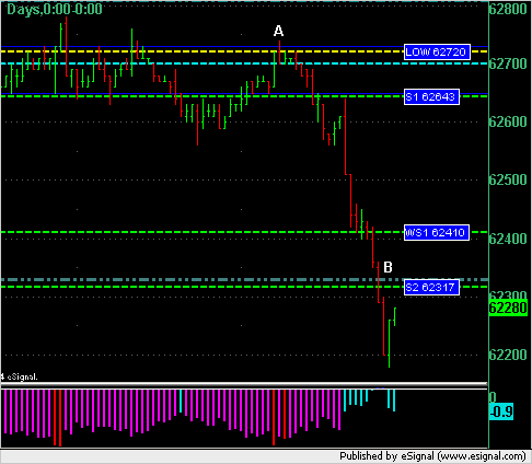 ER2 short trade off key lines and short pressure from alpha indicator