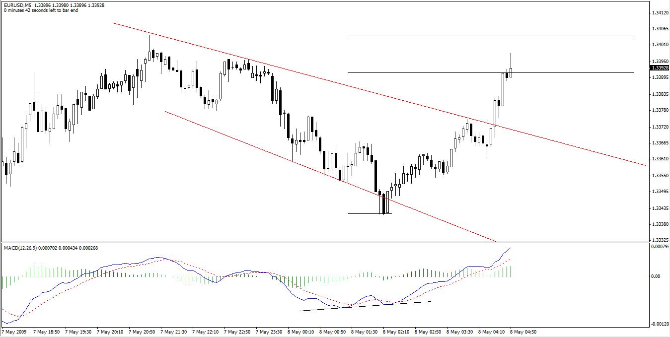 EURUSD + Divergence Trade