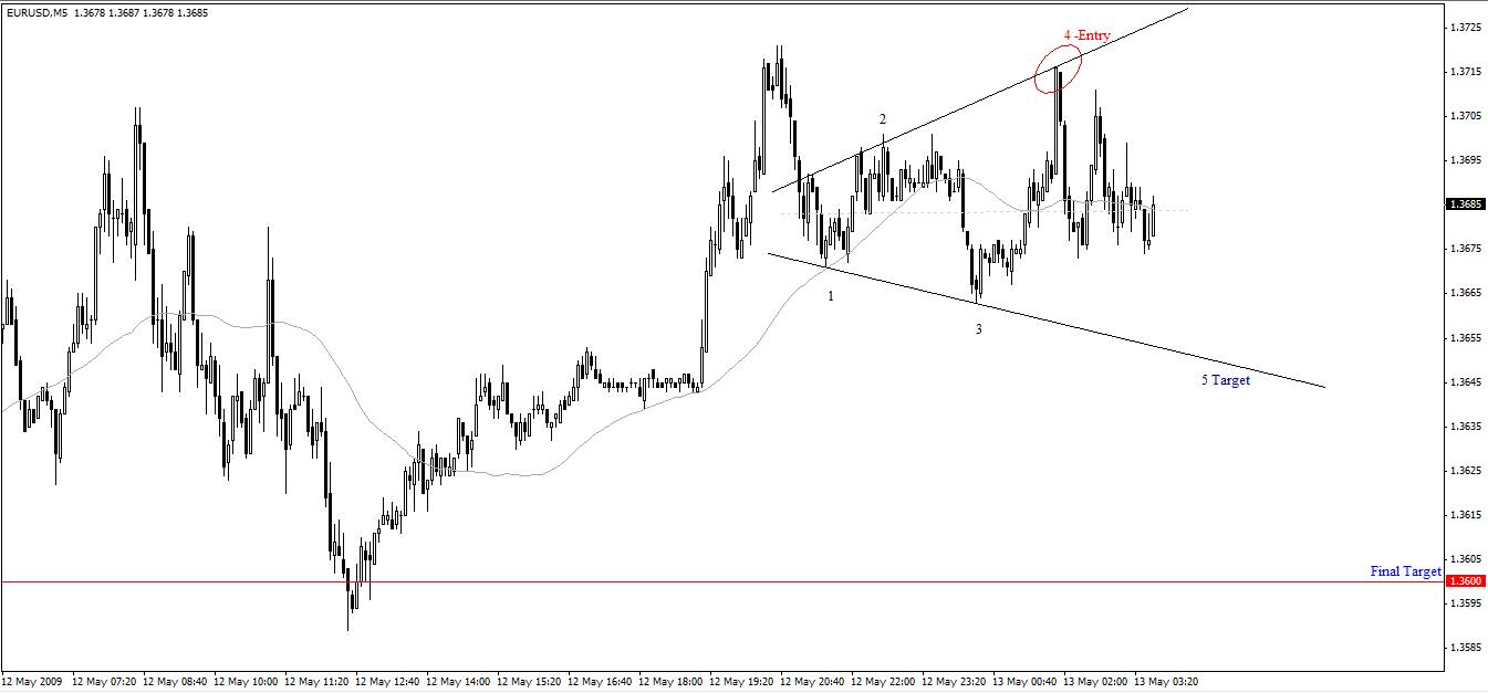 Euro Broadening Top