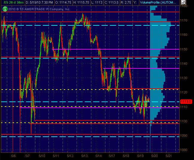 es 5m chart for 52010