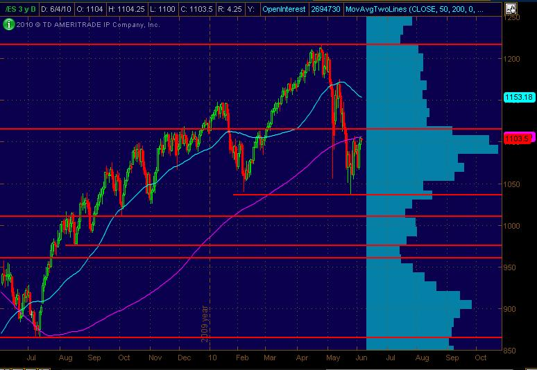es daily for 6410