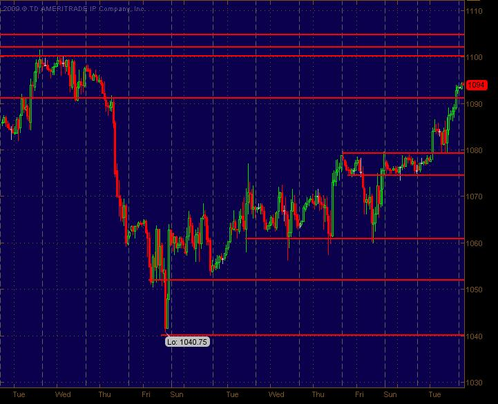 es hourly sr levels for 21710