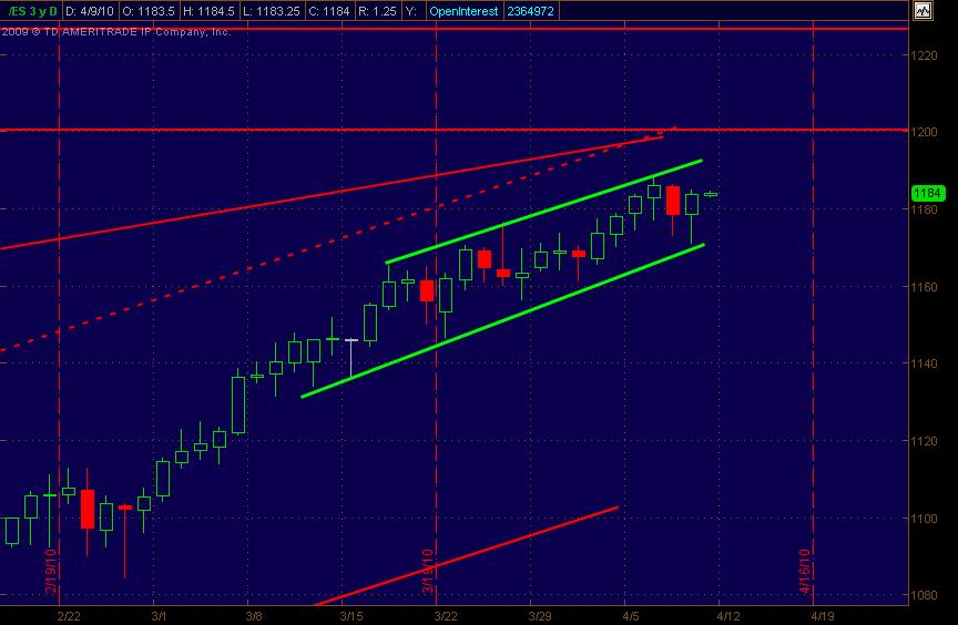 es daily for 4910
