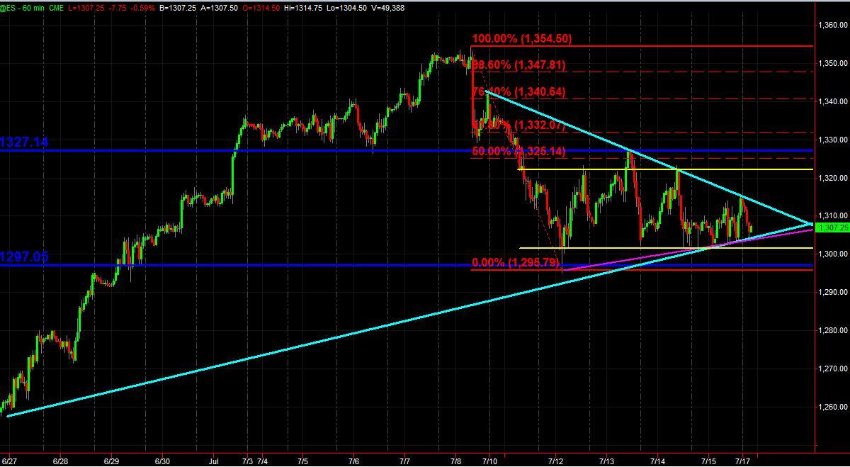 es 60min trendline chart for 71811