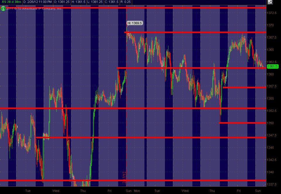 es 30m sr red zones for 22712