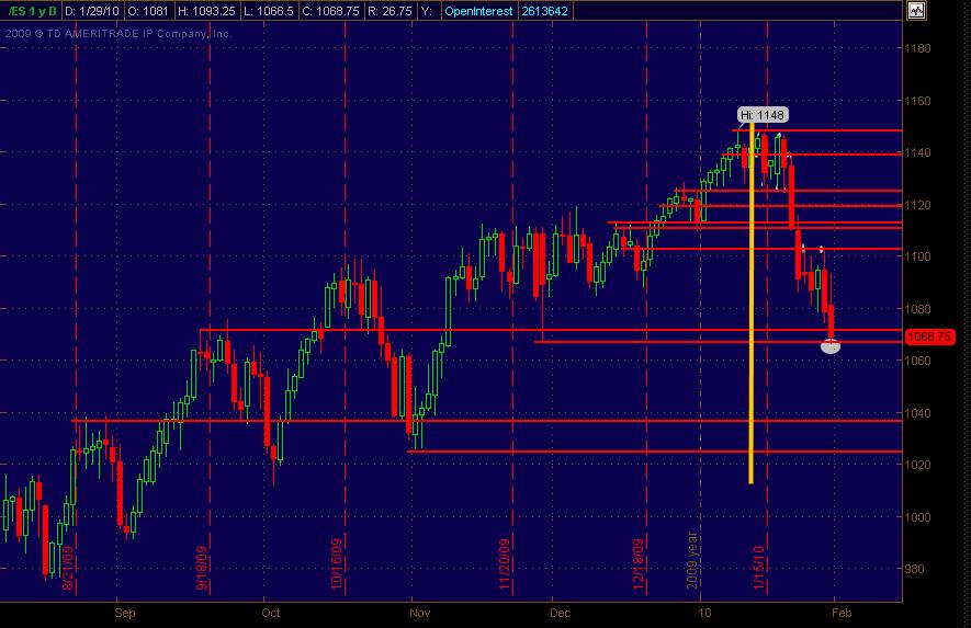 es support resistance daily chart2