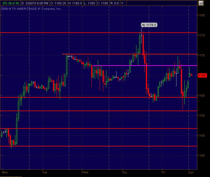 es 1hour sr levels for mon 32910