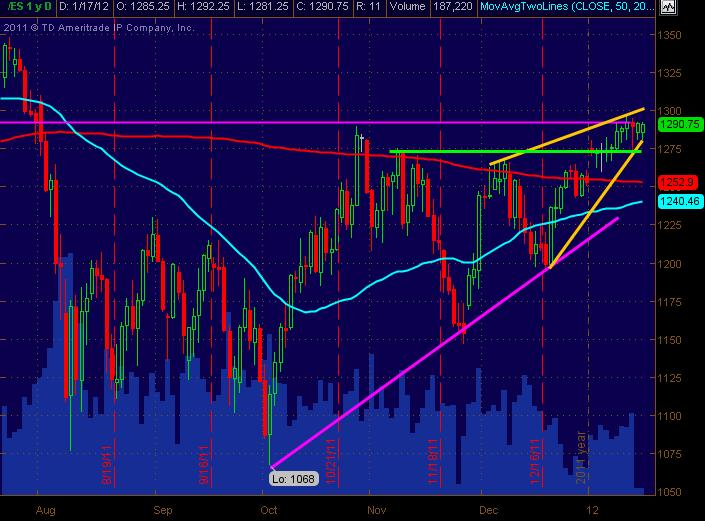 es daily for 11712