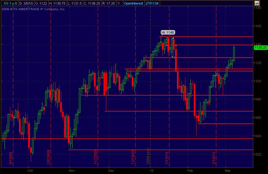 es daily sr for 382010