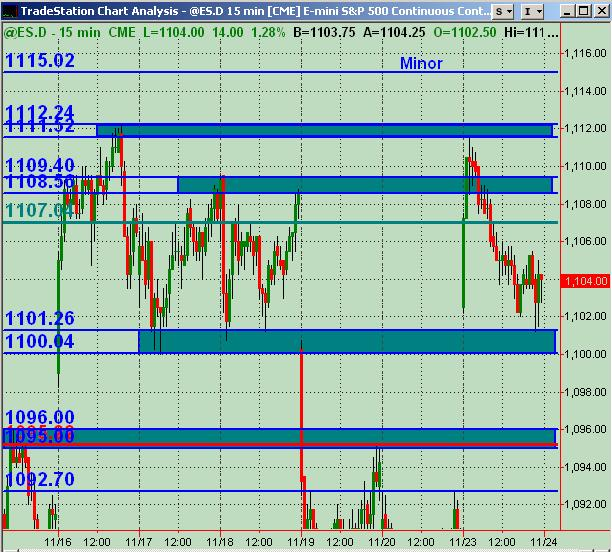 es sr levels for 112409