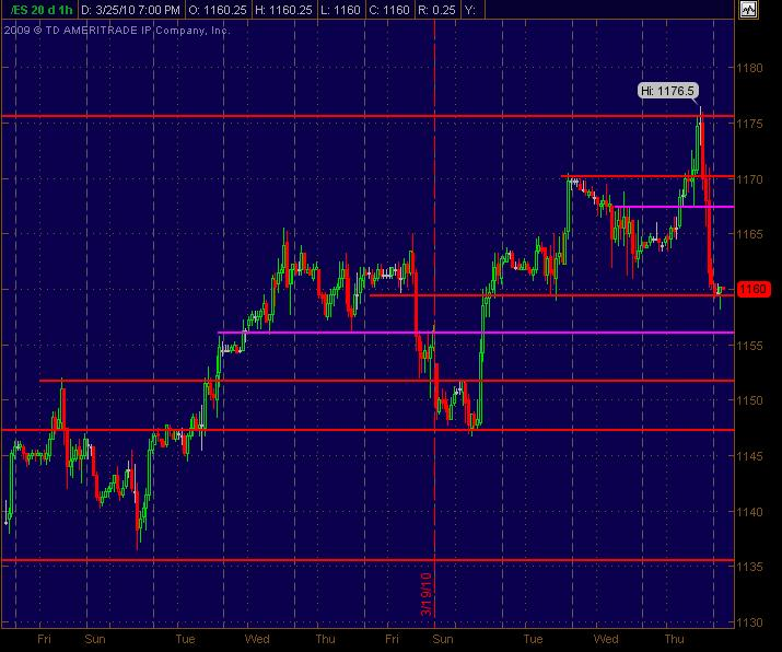 es sr levels 1hour chart for 32610