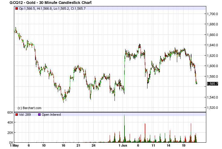 gold 30m chart eod 62112