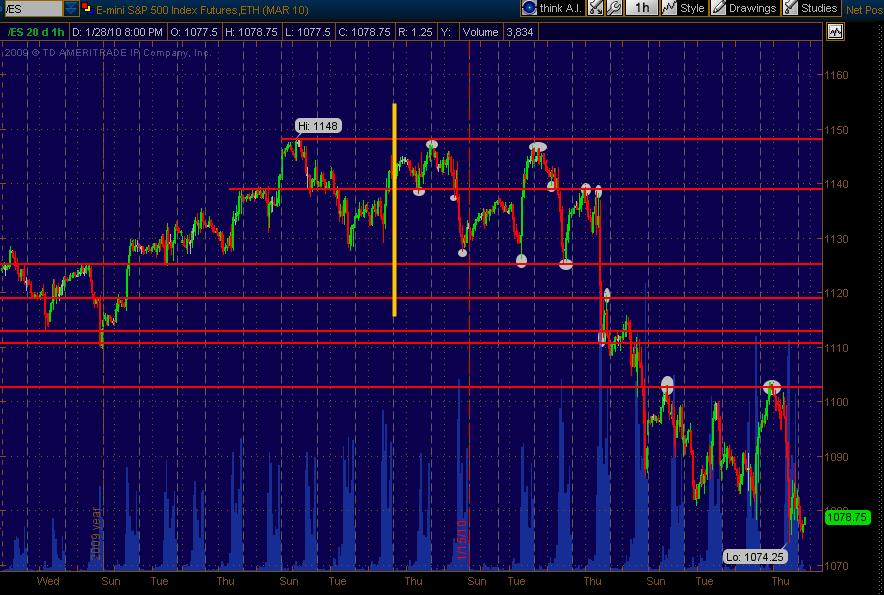 es support resistance extended 2