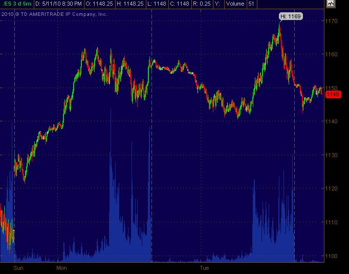 es 5m chart for 51210