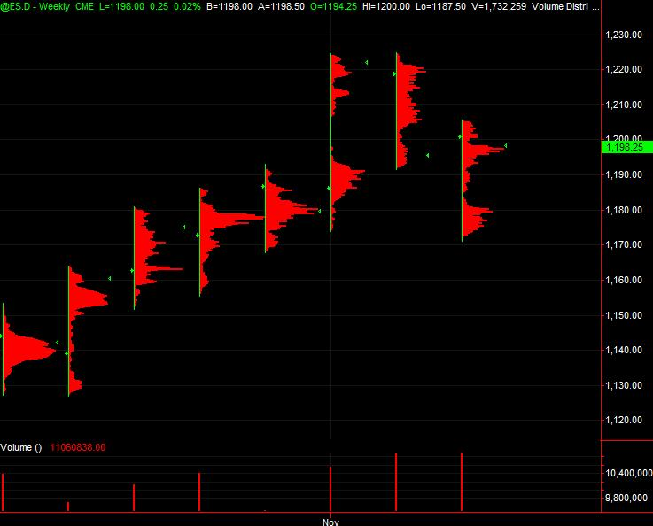 esd wkly vol profile chart