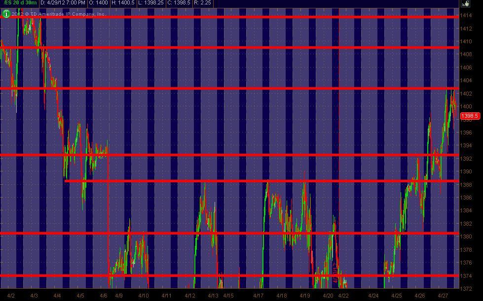 es 30m sr chart for 43012