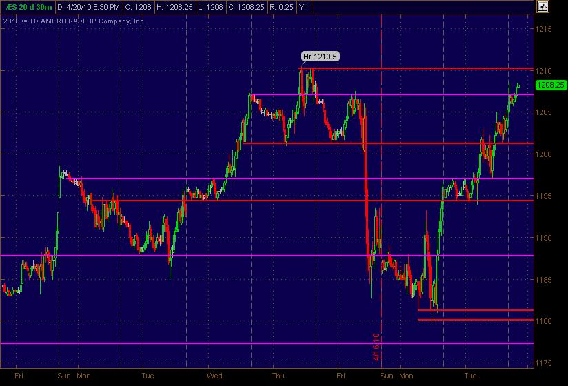 es sr levels for 42110
