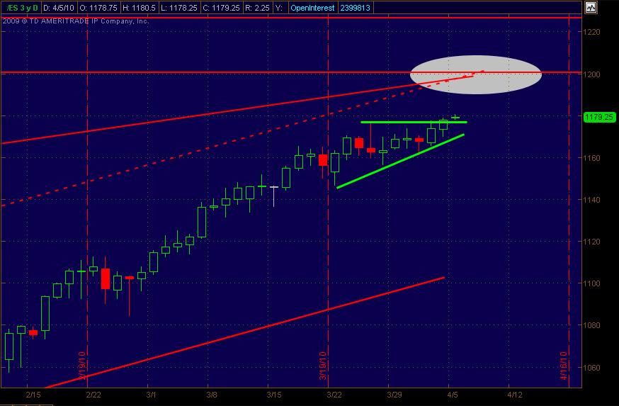 es daily for 4510 closeup