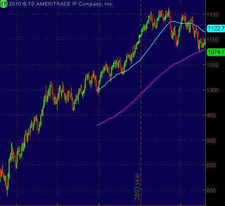 es cool long move