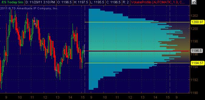 es volprof 1 day rth for 113011