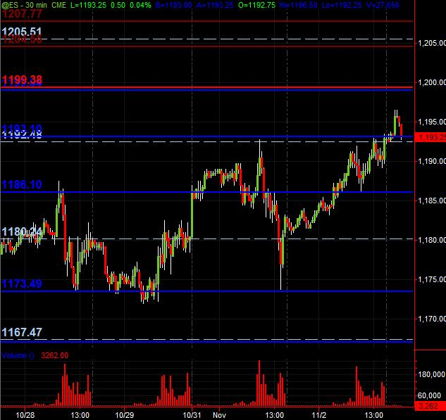es 30m sr levels for 11310