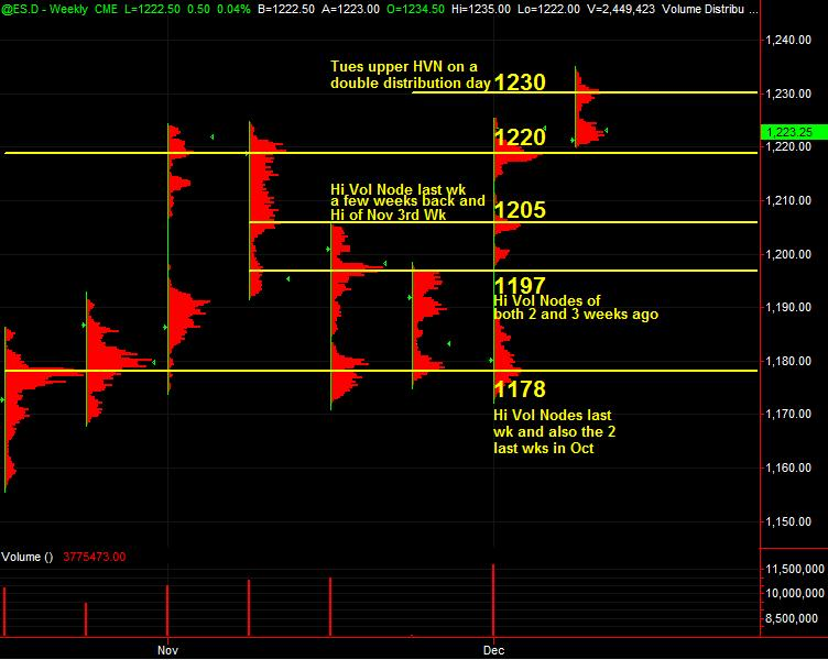 es rth vol at price hvn for 12810