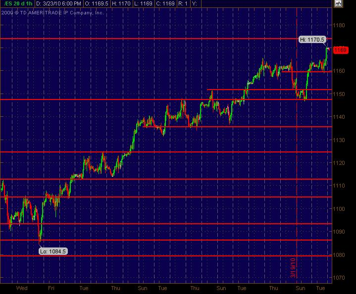 es 1 hour sr levels for 32410