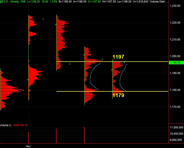 es vol profile weekly for 112610