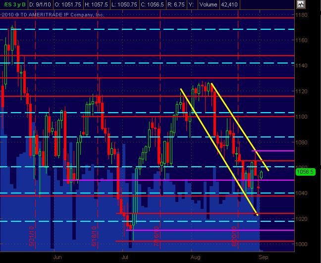es daily for 9110