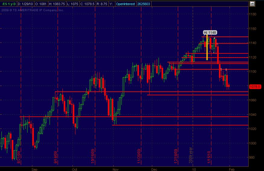 es support resistance daily chart