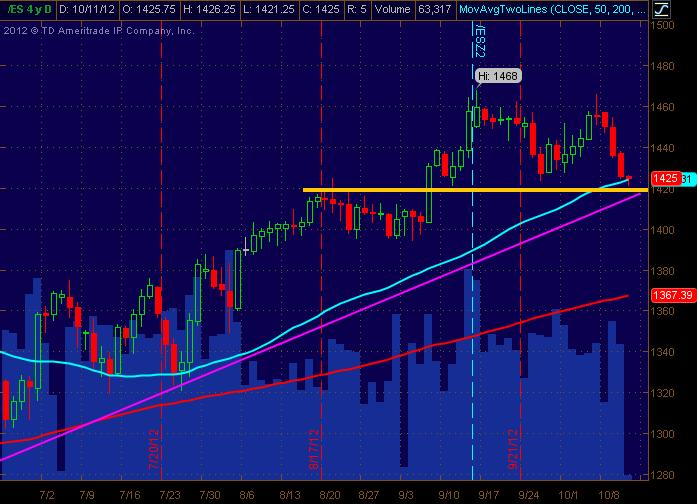 es daily for 101112