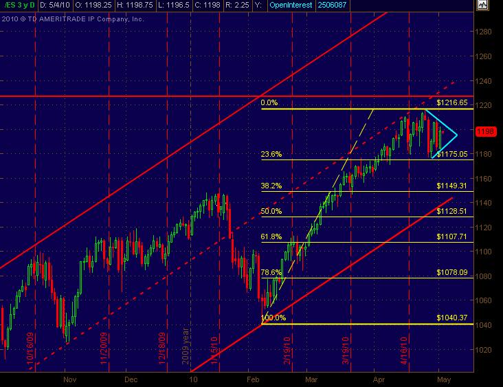 es daily for 5410