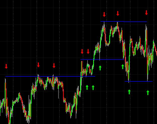 support resistance es example