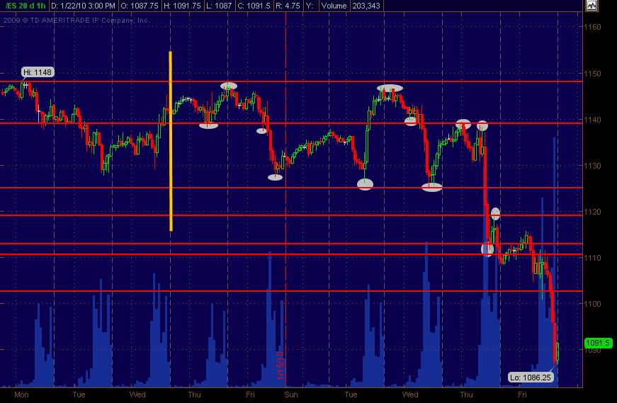 es support resistance extended