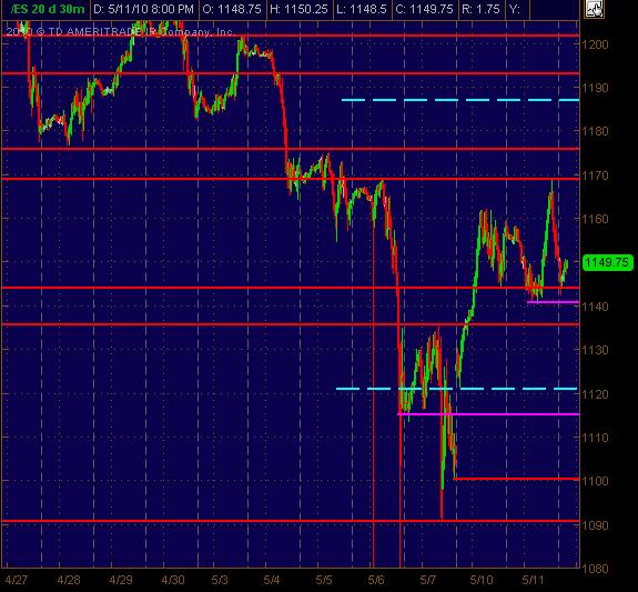 es 30m sr levels for 51210