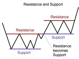 support resistance graphic