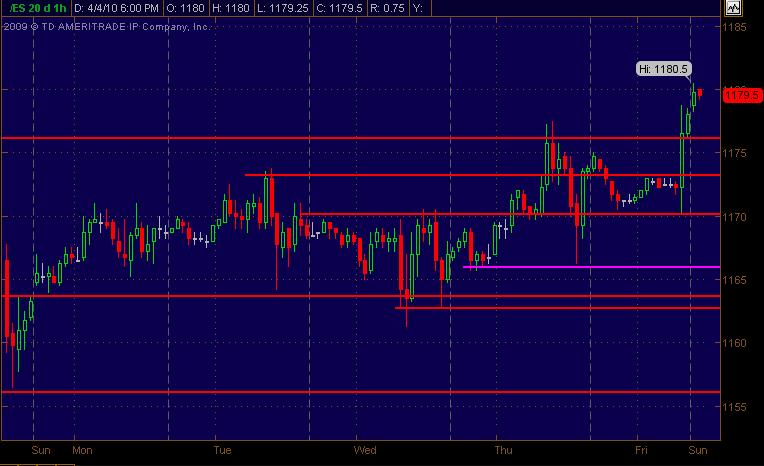 es sr levels for 4510