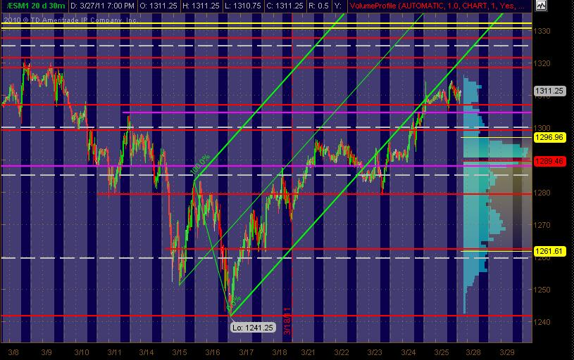 es 30m sr levels for 32811
