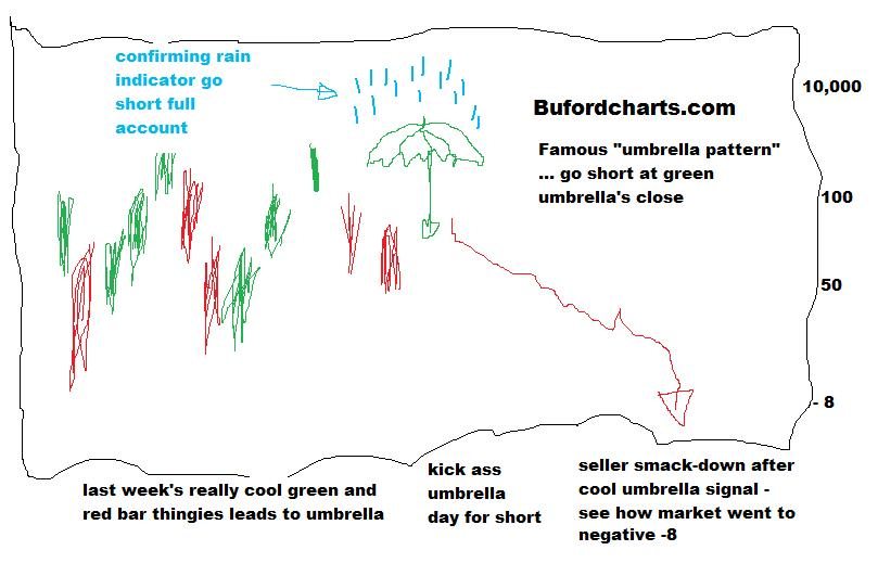buford chart