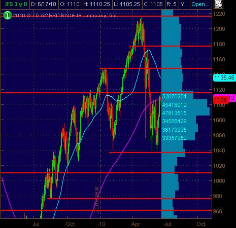 es daily sr for 61710