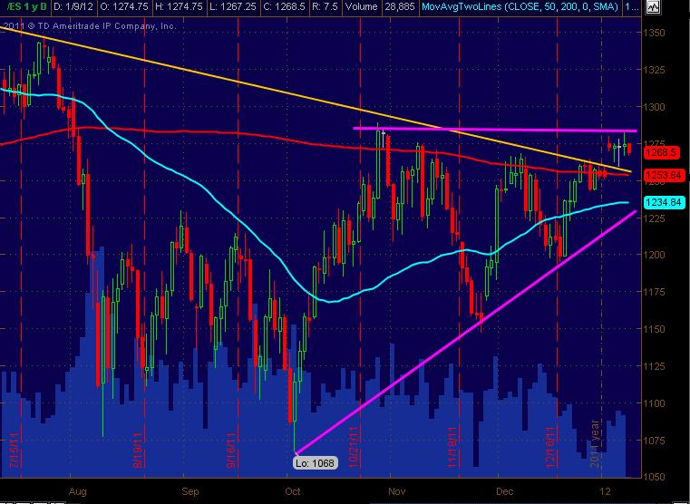 es daily for 1912