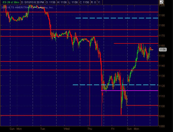 es 30m sr levels for 51110