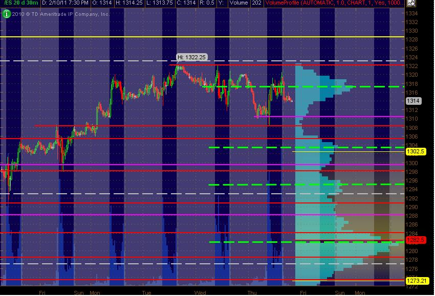 es 30m sr levels for 21111