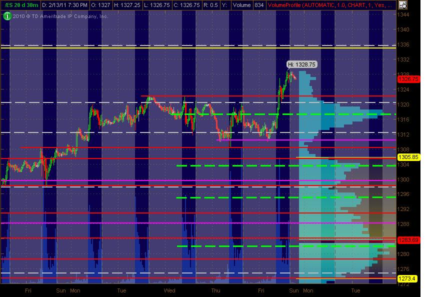 es 30m sr levels for 21411